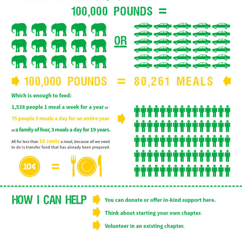 Food Recovery Network Infographic